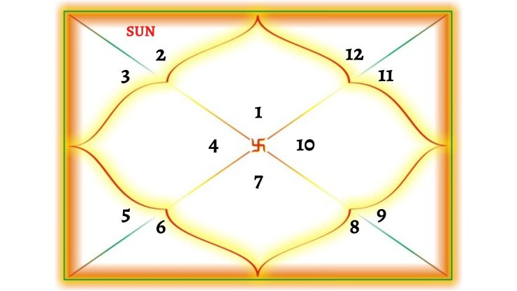 Sun In 2nd House For Aries Ascendant