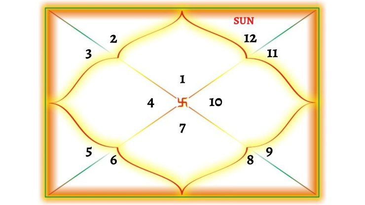 Sun In 12TH House For Aries Ascendant