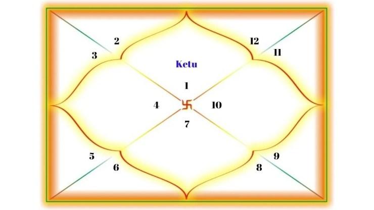 Ketu in the 1st house for Aries Ascendant