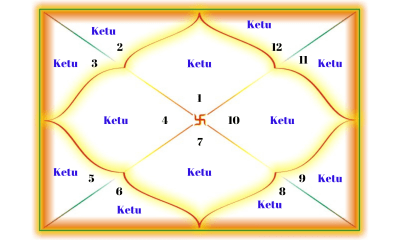 Ketu in all 12 houses for Aries Ascendant