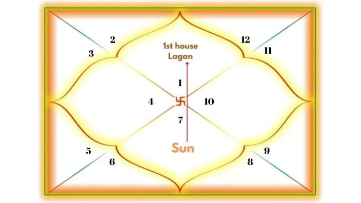 Sun Aspecting the 1st house