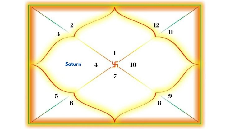 Saturn in the 4th house for Aries Ascendant