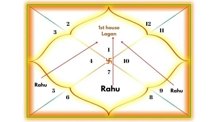 Rahu Aspecting the 1st house