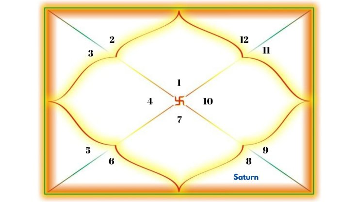 Saturn in the 8th house for Aries Ascendant