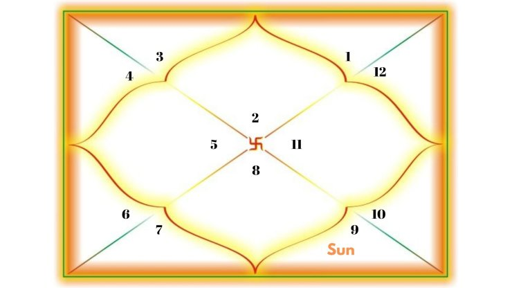 Sun in the 8th house for Taurus Ascendant