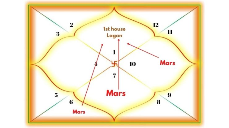 Mars in Aspecting the 1st house