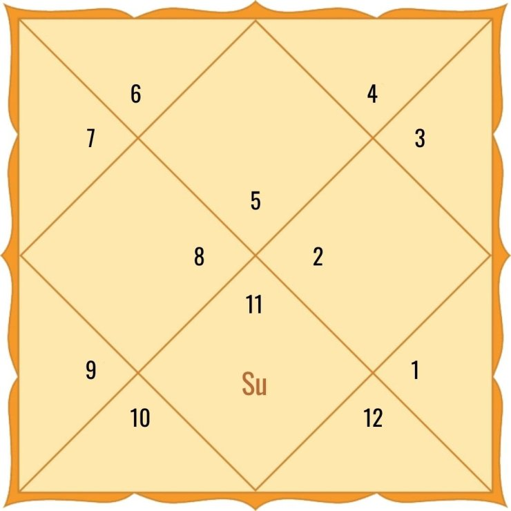 Sun in the 7th house for Leo Ascendant