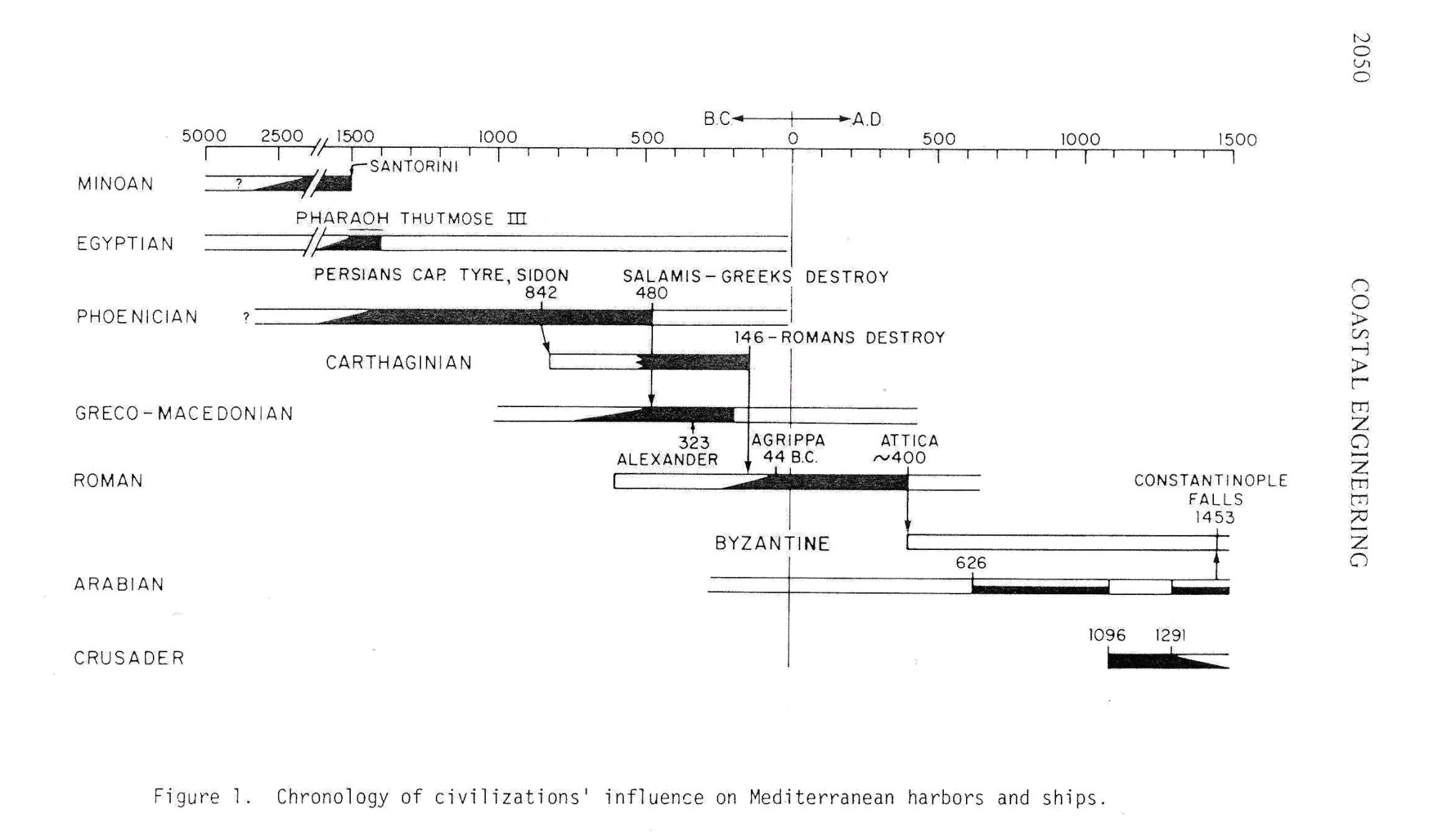 hight resolution of chronology of civilizations acc to inman in ancient and modern harbors a repeating