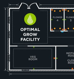 grow room design diagram with recommended dehumidifier placement and other equipment  [ 2500 x 1309 Pixel ]