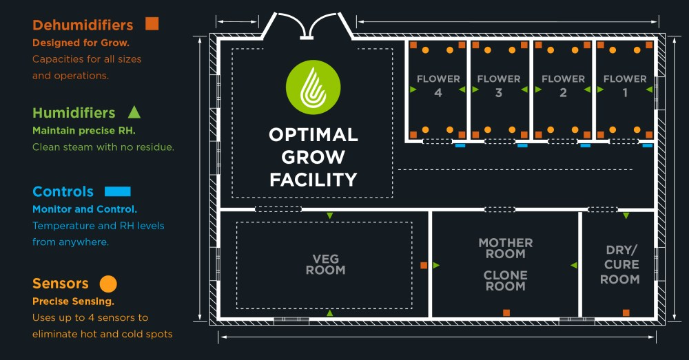 medium resolution of grow room design diagram with recommended dehumidifier placement and other equipment