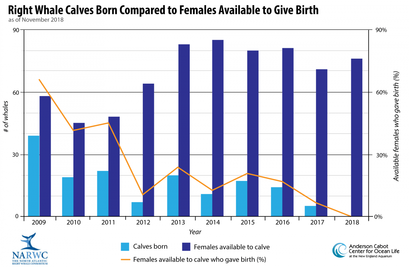 hight resolution of right whale calves born vs females available to give birth