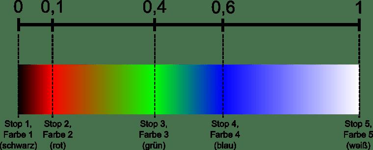 Beispiele zur Texturerzeugung für lineare und radiale Gradienten in C/C++ (oder ANSI-C)