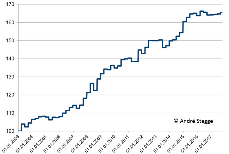 Trading am Hexensabbat: S&P500