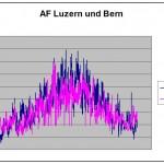 Analisi del clima esterno