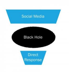 Social Media black hole