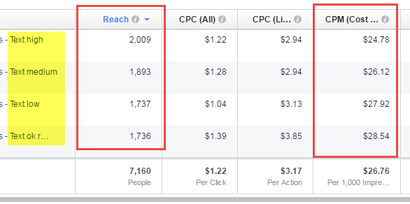 Results from Facebook Ad Text experiment