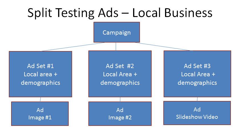 Split test Facebook Ads - local business