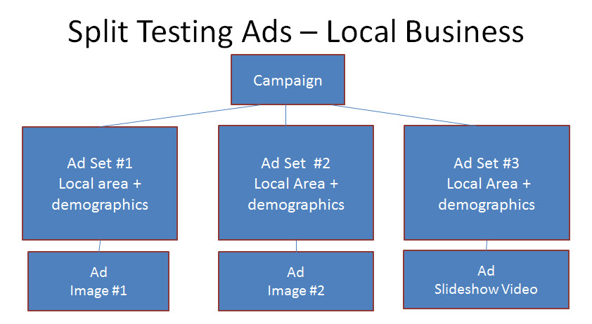 Split test Facebook Ads - local business