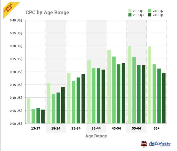 Ad Espresso Facebook CPC by Age Range