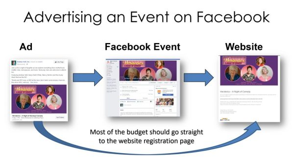 Advertising Events on Facebook