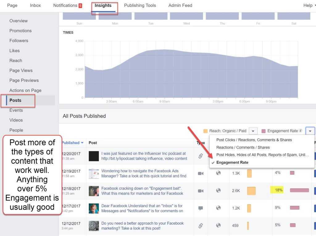 Engagement Rate Facebook Page