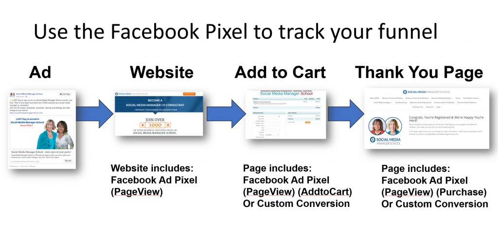 use the facebook pixel to track conversions
