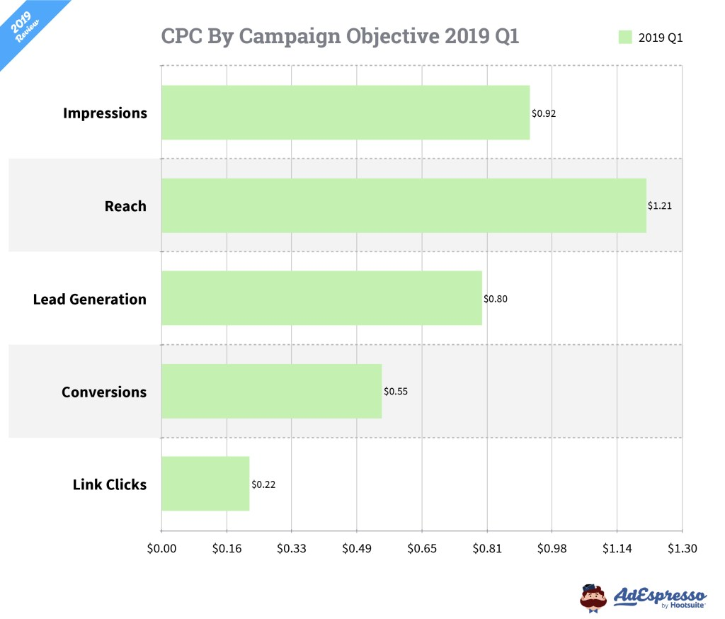 Facebook Ads Cost 2019 by Objective