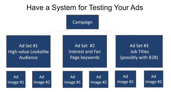 Split test your Facebook ads
