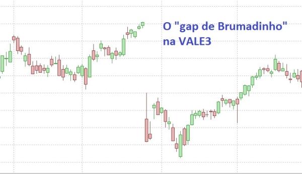 Gap na VALE3 em janeiro de 2019 - tragédia de Brumadinho