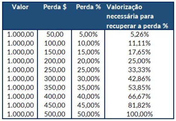 tabela que demonstra o efeito exponencial das perdas financeiras