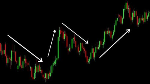 """Setas mostrando o movimento de """"swing"""" em um gráfico financeiro"""