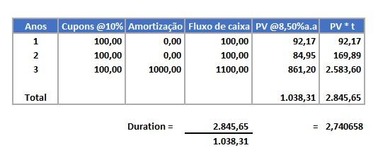 Planilha - exemplo de cálculo de duration