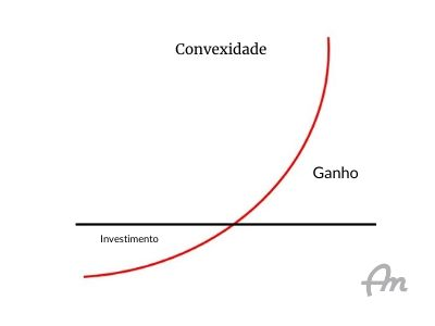 Gráfico demonstrando uma curva convexa ascendente