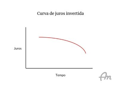 Curva de juros invertida