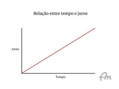 Gráfico demonstrando a relação entre juros e tempo
