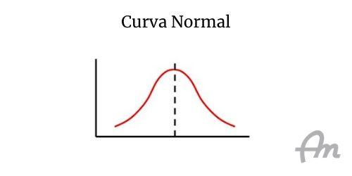Exemplo de uma curva normal (curva de sino) sobre fundo branco
