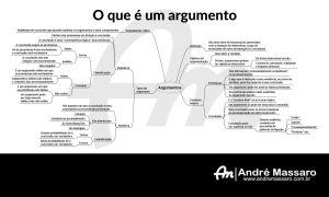 Diagrama em formato de mapa mental, mostrando o que é um argumento e suas diferentes classificações
