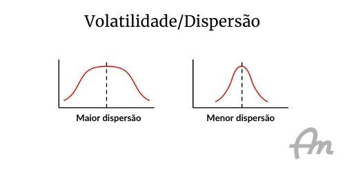 Duas curvas normais (curvas de sino) sobre fundo branco. Uma com grande dispersão e outra com pequena dispersão