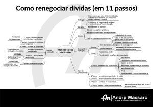 Diagrama em formato de mapa mental, mostrando os 11 passos para se renegociar dívidas
