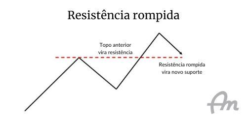 Gráfico de fundo branco, representando o rompimento da resistência de um ativo financeiro