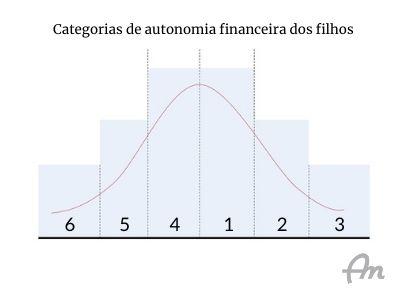 Curva de sino mostrando as categorias de autonomia financeira dos filhos
