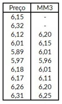 Tabela com preços de uma ação e sua média móvel de três períodos