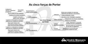 Diagrama em formato de mapa mental, mostrando as cinco forças de Porter