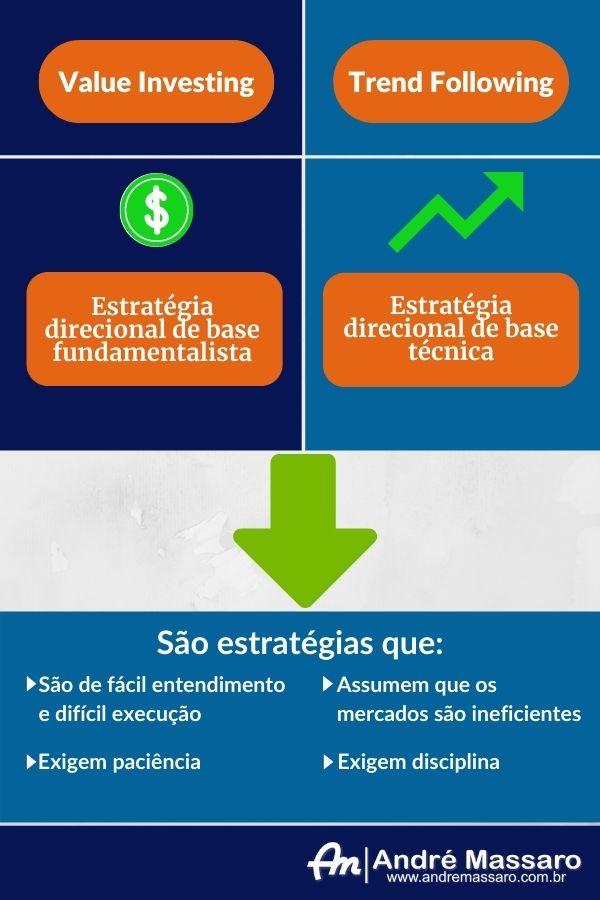 Infográfico demonstrando as principais características do value investing e do trend following