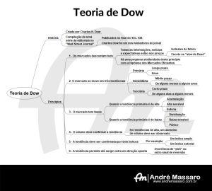 Diagrama em formato de mapa mental, mostrando os princípios da Teoria de Dow