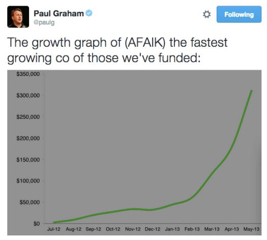 Y-Combinator의 Paul Graham가 자랑스럽게 트위터에 올린 홈조이의 성장곡선