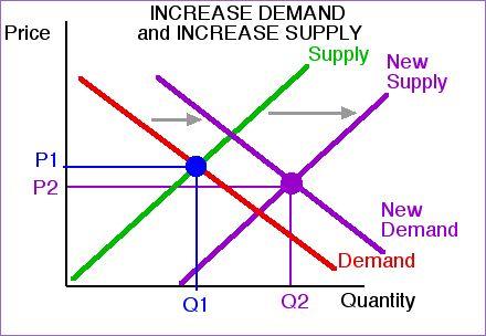 O2O의 이상적인 수요-공급 시나리오.