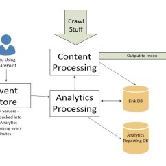 Sharepoint 2013 Components Diagram 2001 Mazda Tribute Wiring Analytics Processing Component Andrew J
