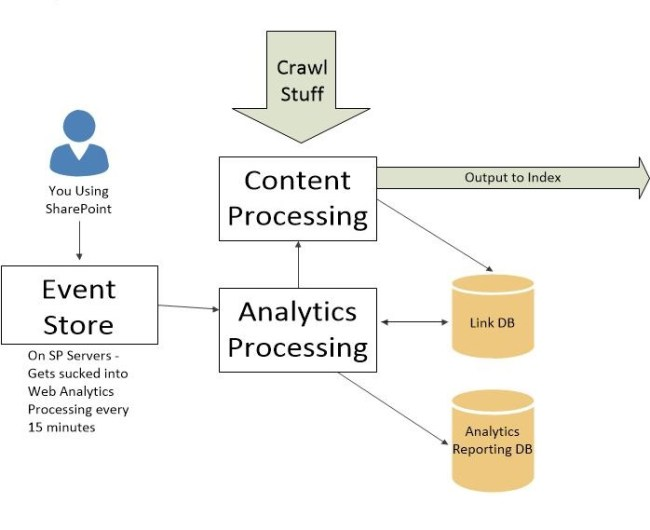 search 2013 analytics processing