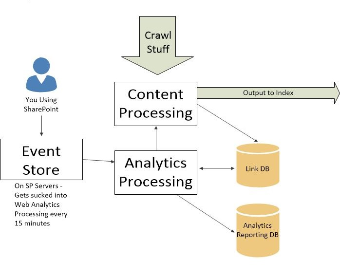 sharepoint 2013 components diagram 1994 nissan sentra wiring analytics processing component andrew j